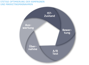 Optimierungsprozess im Data-Driven Marketing