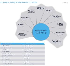 Auswahl der Ziele-Datengetriebenes Online Marketing