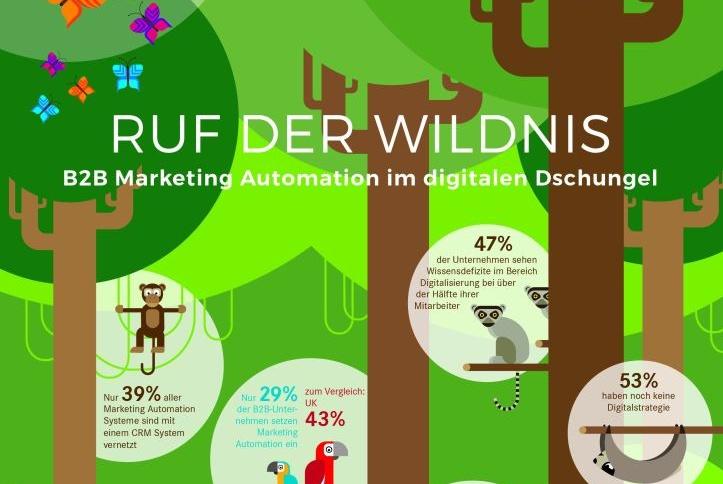Nur Mut zur Automatisierung von Sales und Marketingprozessen
