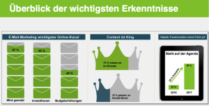 Diagramm Ergebnisse der Studie Digital-Marketing-Trends