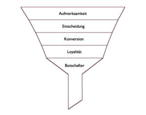 Diagramm Verkaufstrichter