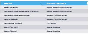 Grafik Datengetriebenes Online Marketing im e-Commerce