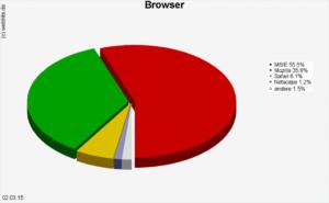 Diagramm Browsernutzung