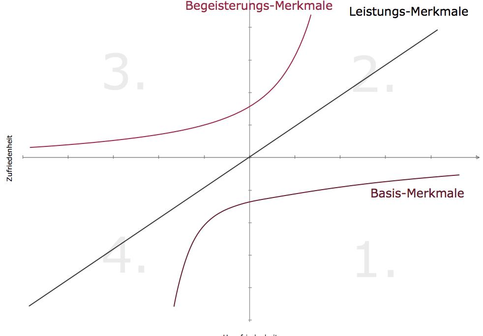 Kano-Modell zur Kunden-Wunsch-Analyse