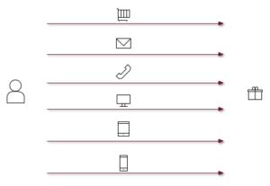 Diagramm Multi-Channel-Marketing