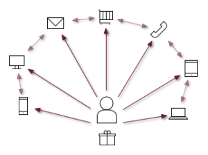 Diagramm Omni-Channel-Marketing