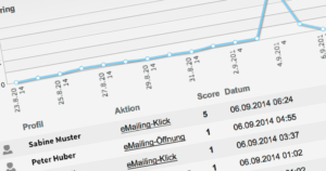 Profile, Activity & Content Scoring