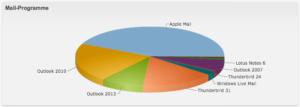 Diagramm Statistik für eMail-Clients Newsletter