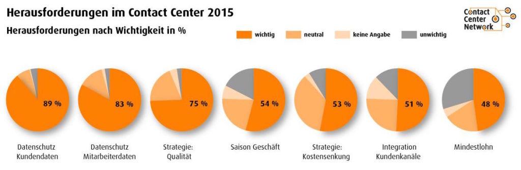 Kostenloser Report Contact Center 2015