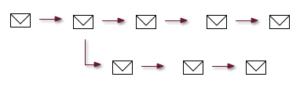 Diagramm behavioral targeting