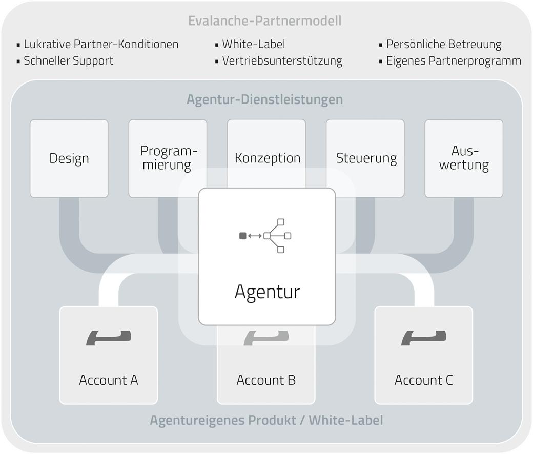 Marketing Agentur Software mit flexiblem Partner Modell