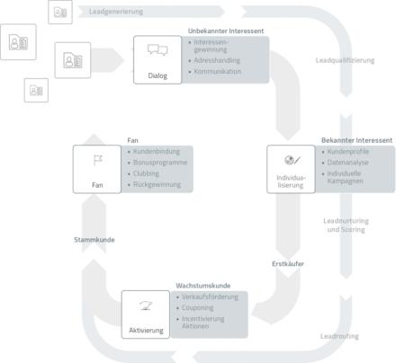 Lead Management Erweiterungen in der Marketing Automation Software