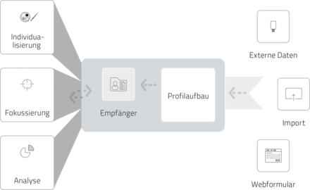Zentrale Adressgenerierung mit kontinuierlichem Profilaufbau.