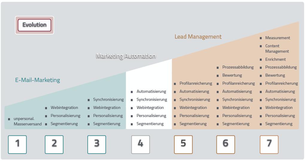 Abbildung der Möglichkeiten mit der Email Marketing Software Evalanche