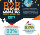 8 Top-Methoden der B2B-Marketer (Infografik)