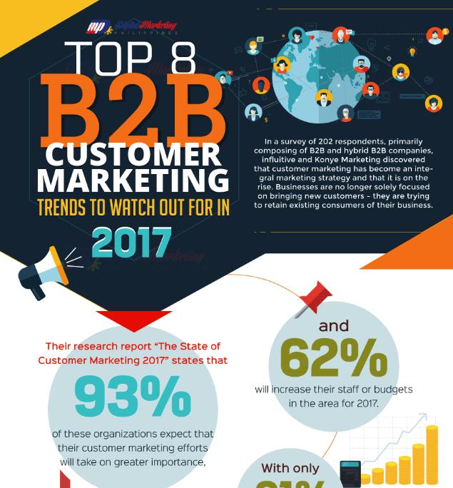 8 Top-Methoden der B2B-Marketer (Infografik)