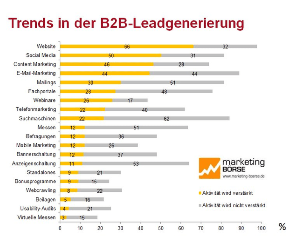 Trends B2B Leadgenerierung