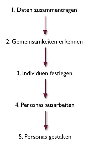 Diagramm erstellen Buyer Persona