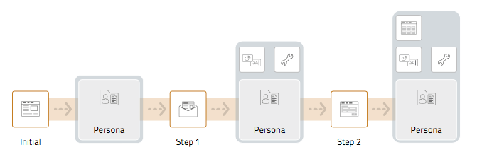 Darstellung des Lead Nurturing Prozesses