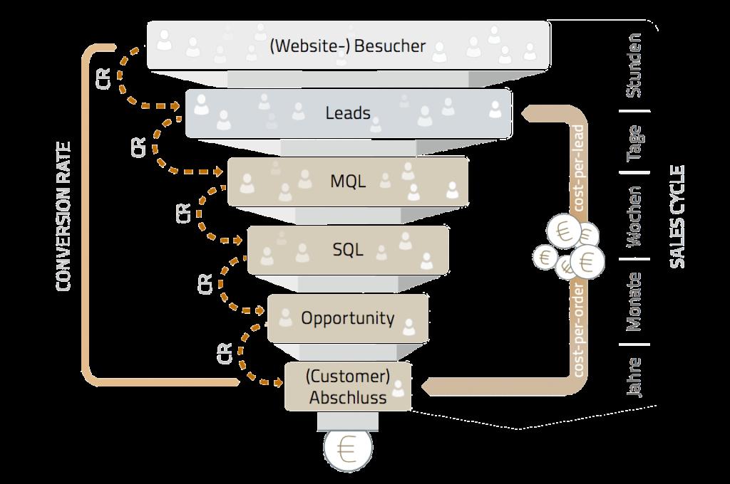 Der Sales Funnel - Die Basis für eine gelungene B2B Online Marketing Strategie