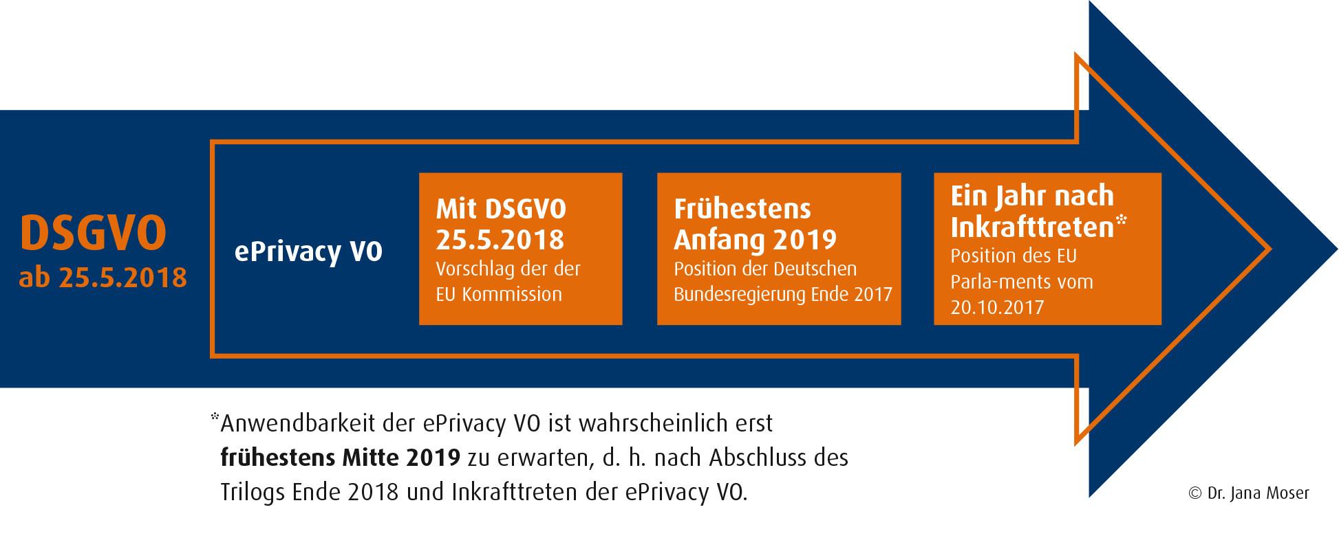DSGVO und ePrivacy Verordnung