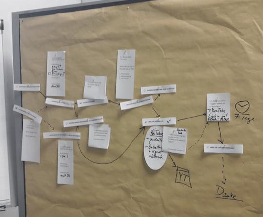 Visualisierung der Lead Nurturing Kampagne