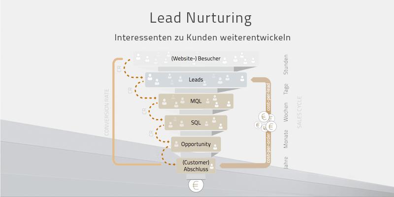 Lead Nurturing – 10 Tipps, wie Sie Ihre Leads richtig qualifizieren