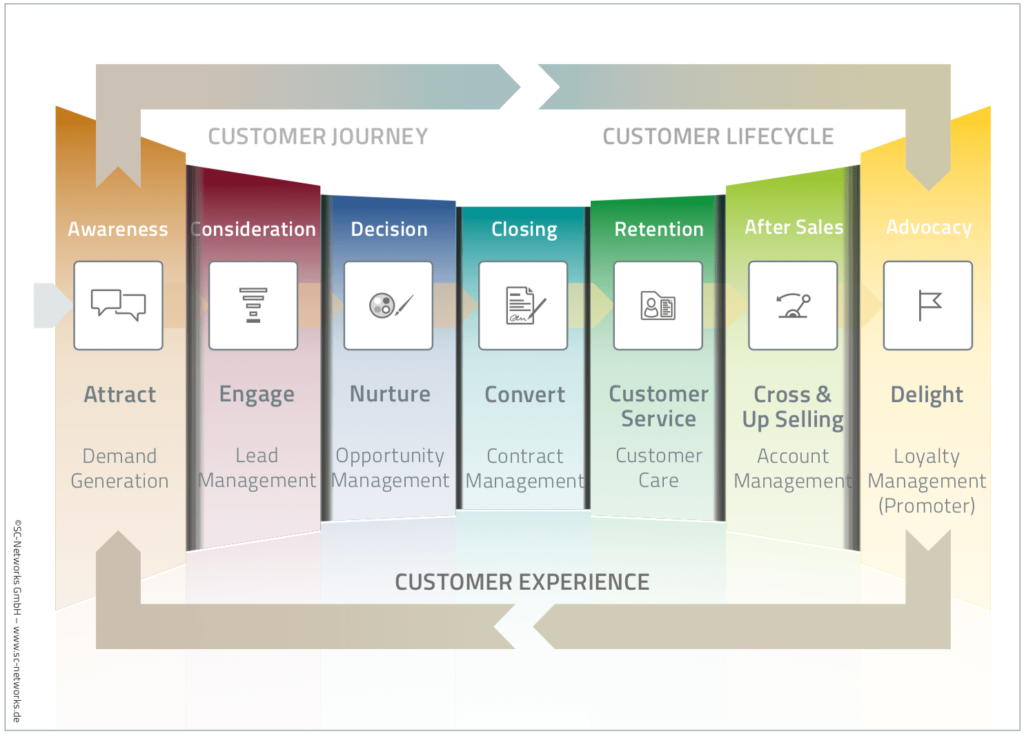 Customer Experience Management im B2B Grafik - 7 Schritte zur Kundenbegeisterung
