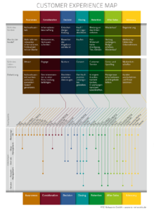 Customer Experience Map Muster