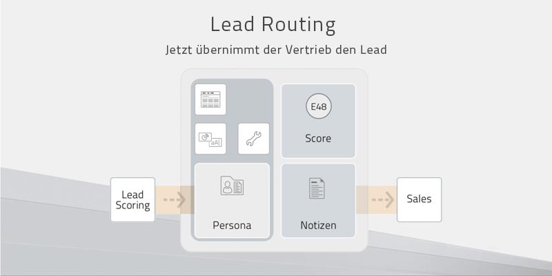 Lead Routing: Wie Sie aus Leads Kunden machen
