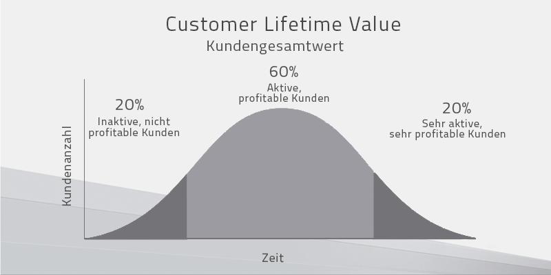 Customer Lifetime Value muss über alle Kunden betrachtet werden, da die Aktivität und die Profitabilität pro Kunde varriert