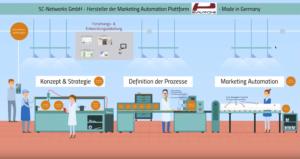 So gelingt der Einstieg in die Marketing Automation