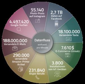 Customer Intelligence - Eine welt voller Daten