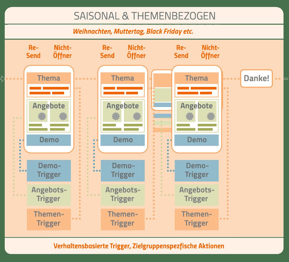 Trigger Mails saisonal und themenbezogen