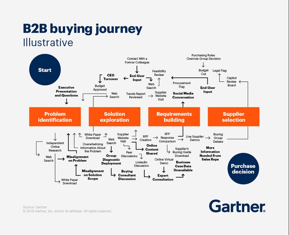 B2B Online Marketing Strategie und die Buying Journey
