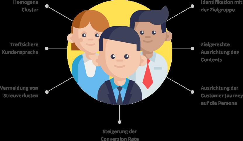 Buyer Persona für die optimale B2B Online Marketing Strategie