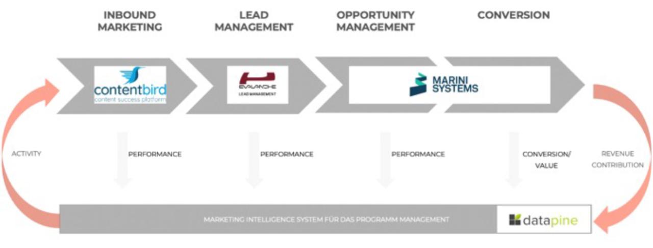 Best Practice Beispiel Marketing Automation - Das Zusammenspiel der Systeme